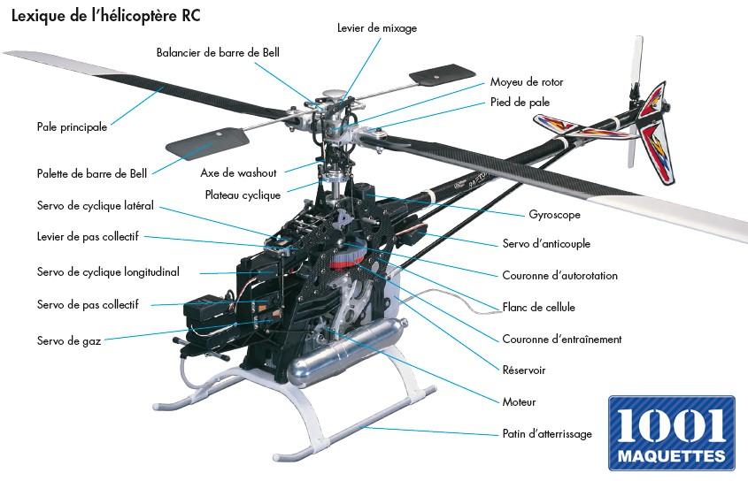 Lexique hélicoptère radiocommandé