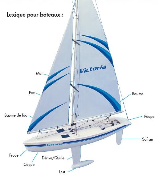 Lexique voilier