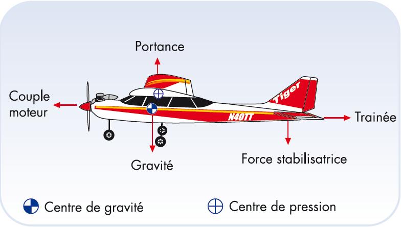 Forces sur un avion en vol