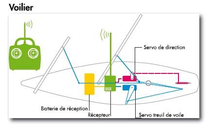 Guide D Achat Bateaux Radiocommandes